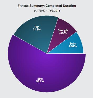 ロングトライアスロンを完走するために必要なトレーニング時間はどれくらいか