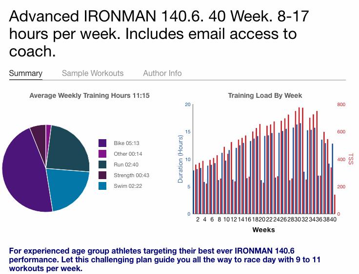 トレーニングピークスを用いたロングトライアスロン年間トレーニングプログラムの活用
