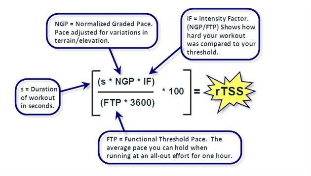 トレーニングピークスのランニング時のTSS(rTSS)はどのように計算されているのか